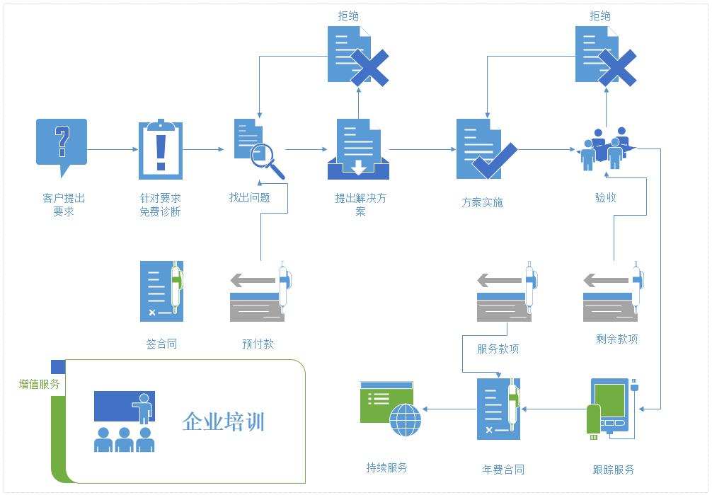 服务流程插图