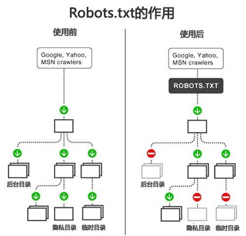 网站Robots文件对泰州网站优化的重要作用