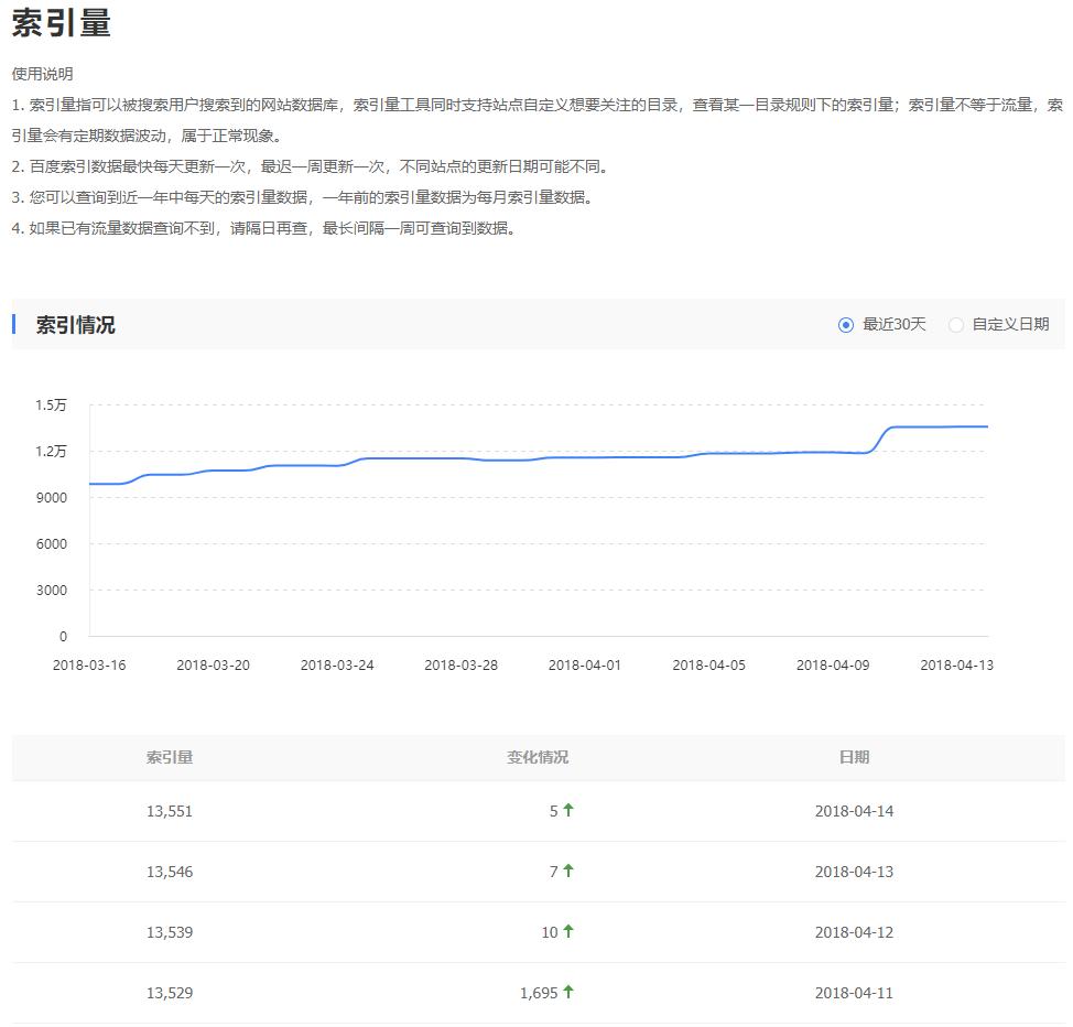 通过百度站长平台的索引量工具,我们可以每天看到网站的更新情况