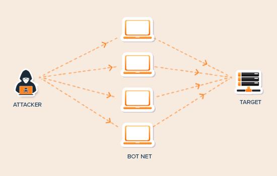 即便是世界上最大的互联网公司也很容易遭受到一些DDoS攻击。