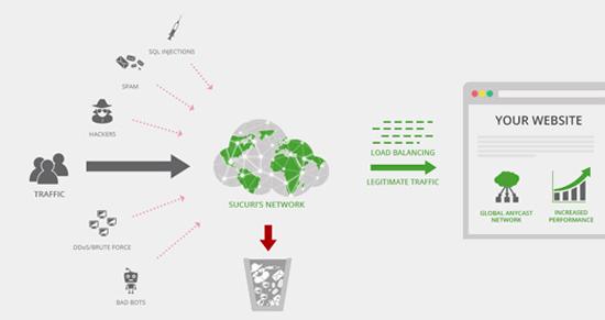 WordPress网站如何预防和阻止DDoS攻击?插图8