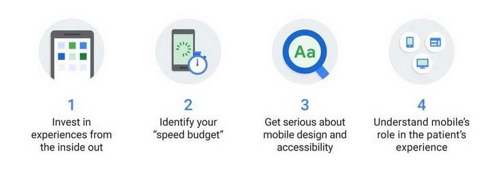 """020年搜索引擎移动网站索引时代:除了符合手机浏览,速度更是留住客户的关键"""""""