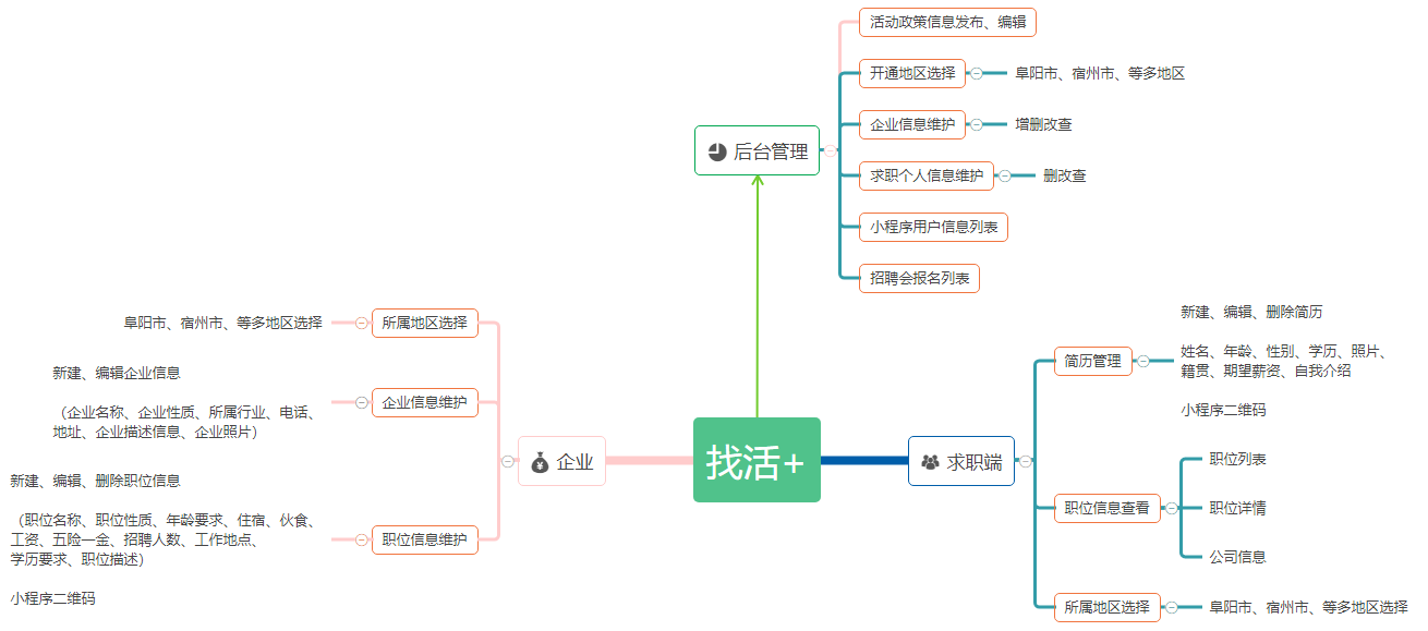 专业泰州劳务招聘公司企业微信小程序开发制作插图